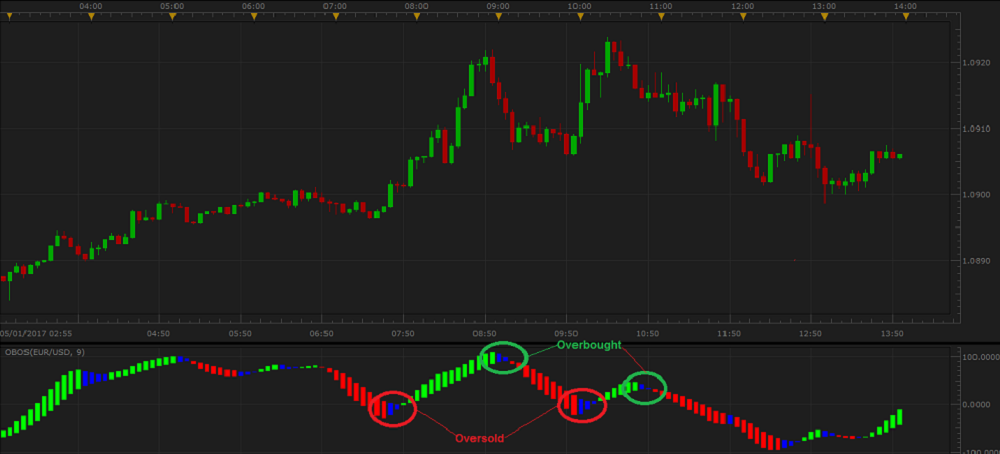 OBOS (Overbought/Oversold Indicator)